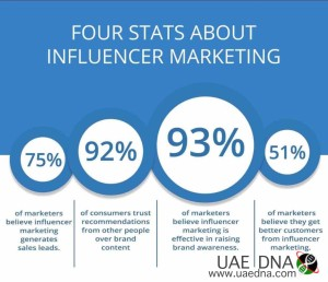 Stats-on-Influencer-Marketing-1024x881
